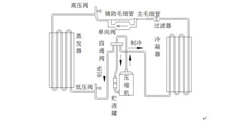 将低温低压气体压缩成高温高压气体;( 压缩机检漏设备) l  四通阀图片